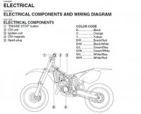 15895 517450c59a75c4173cada5ec7269b8d7 rm250 rm 250 no spark need help dirt bike addicts kokusan denki cdi wiring diagram at highcare.asia